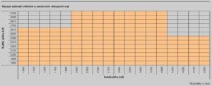 Jaké jsou mezní rozměry rolovacích vrat?